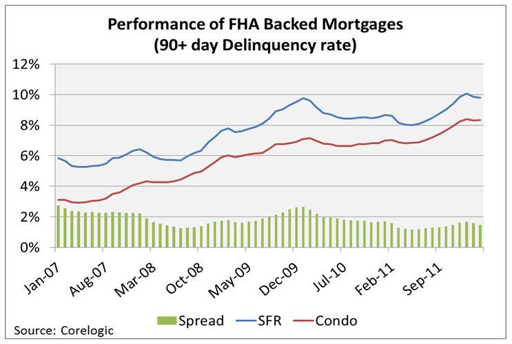 FHA Condo Lending in a New Paradigm