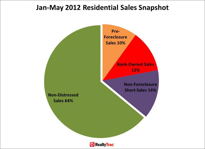 Tight supply boosts short sale, REO prices; but...