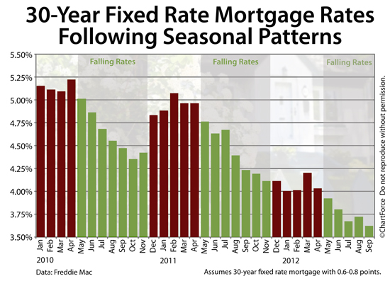 Your take? Mortgage Rates: ...Patterns May Help You Time The Market