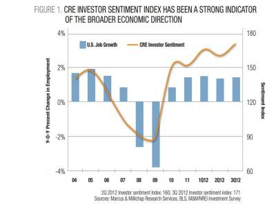 Millionaires More Keen on Real Estate Investing | Millionaire Corner