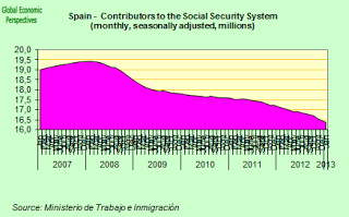 Spain's Contraction Self Perpetuating?
