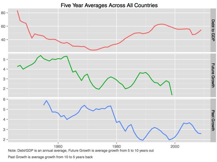 Crunching Reinhart-Rogoff: High Debt Doesn't Slow Growth