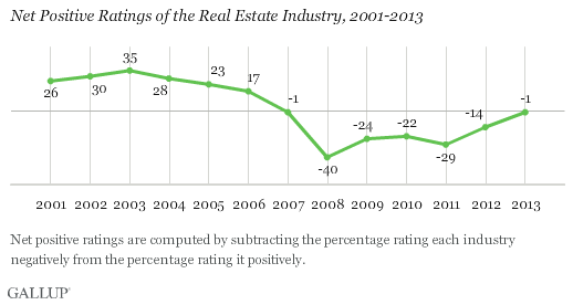 U.S. Images of Banking, Real Estate Making Comeback