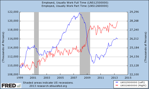 The Employment Recovery EXPOSED: Full-Time vs. Part-Time and Temporary Jobs (Part 2)