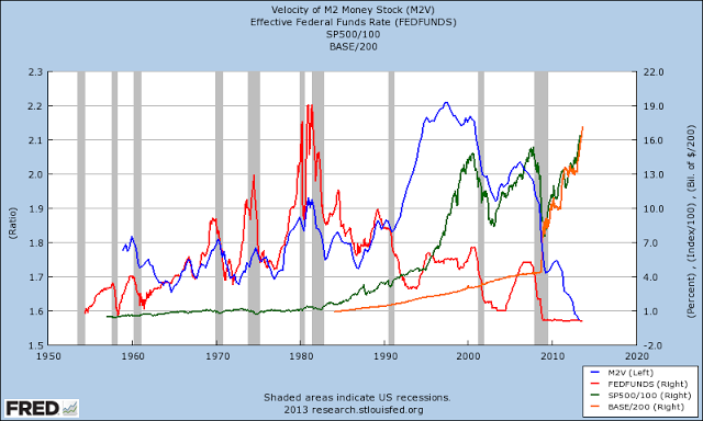 Huge Divergence Between the Velocity of Money and S&P Shows What Has Really Recovered During This Cycle (Part 1)