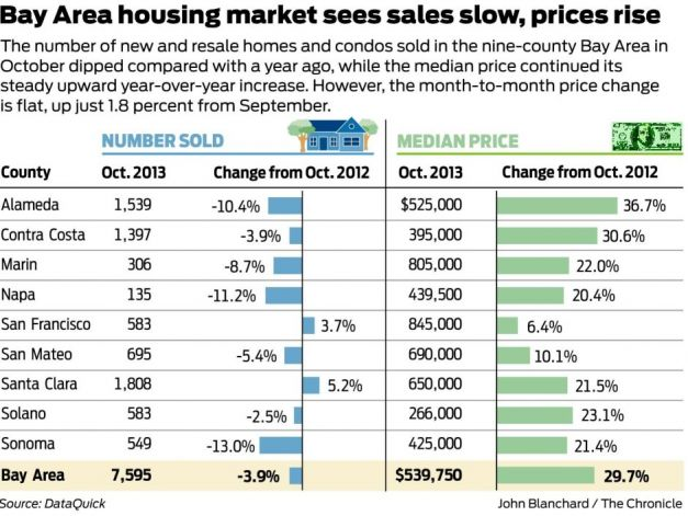 News Alerts. Nov. 15, 2013. #RealEstate