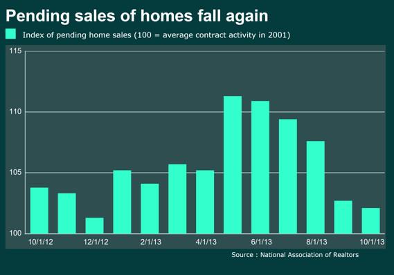 News Alerts. Dec. 3, 2013. #RealEstate