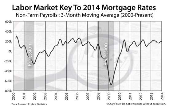 News, Commentary, & Analysis. Feb. 6, 2014. #RealEstate #Insurance #Economics