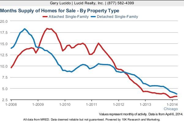 News: Real Estate, Risk, Economics. Apr. 8-9, 2014