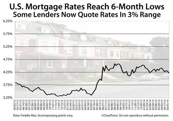 News: Real Estate, Risk, Economics. May 13-14, 2014