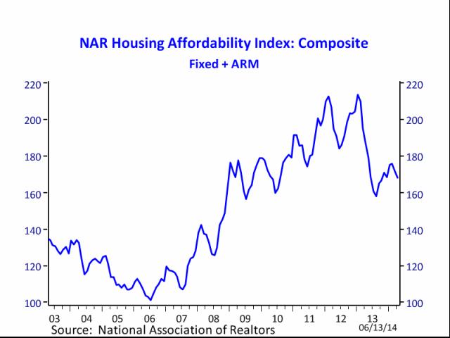 News: Real Estate, Risk, Economics. Jun. 19-20, 2014