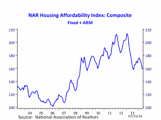 News: Real Estate, Risk, Economics. Jul. 29-30, 2014