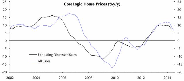 News: Real Estate, Risk, Economics. Aug. 7, 2014