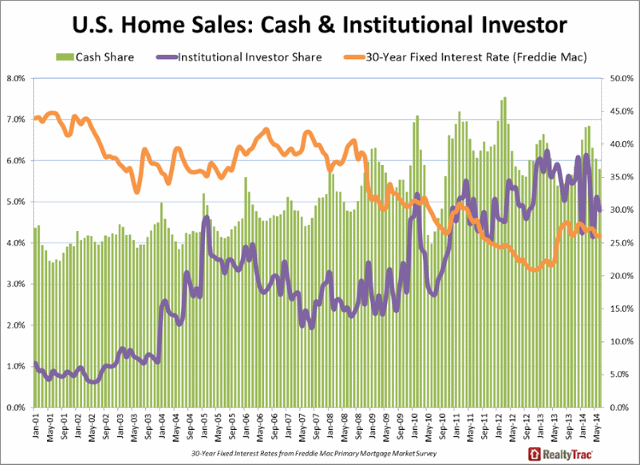 News: Real Estate, Risk, Economics. Aug. 19, 2014