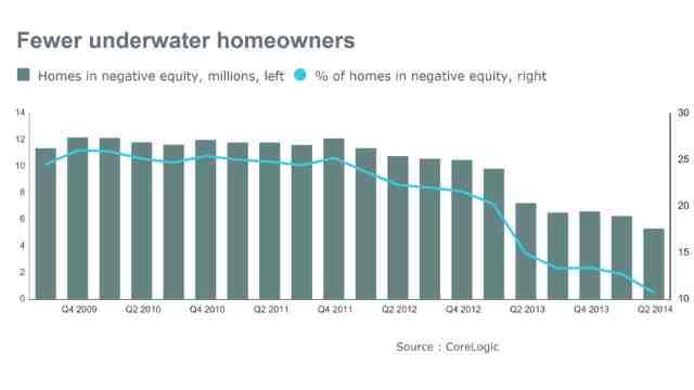 News: Real Estate, Risk, Economics. Sept. 26, 2014