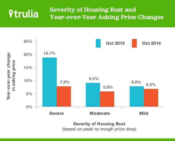 News: Real Estate, Risk, Economics. Nov. 11, 2014