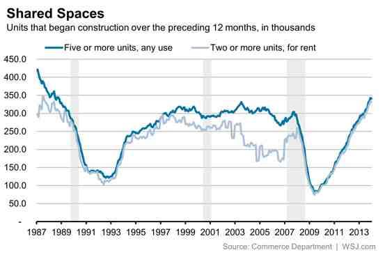 News: Real Estate, Risk, Economics. Nov. 22, 2014