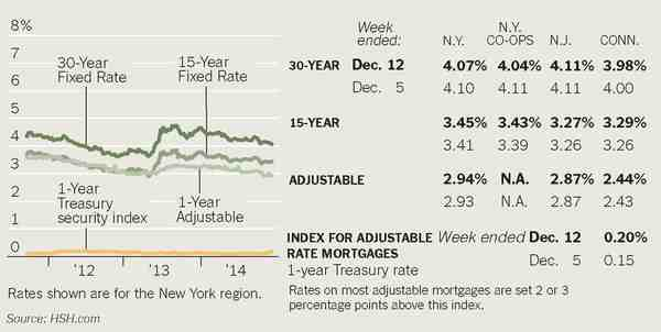 News: Real Estate, Risk, Economics. Dec. 20, 2014