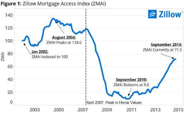 News: Real Estate, Risk, Economics. Mar. 17, 2015