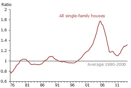 News: Real Estate, Risk, Economics. Sept. 2, 2015