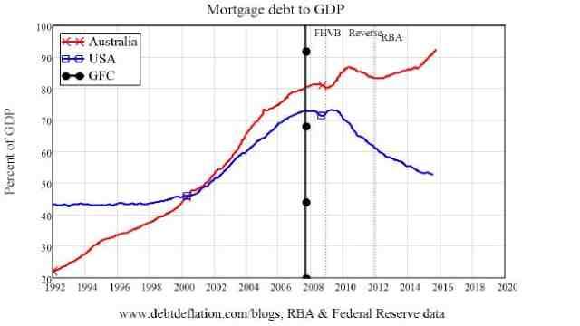 News: Real Estate, Risk, Economics. Mar. 1, 2016