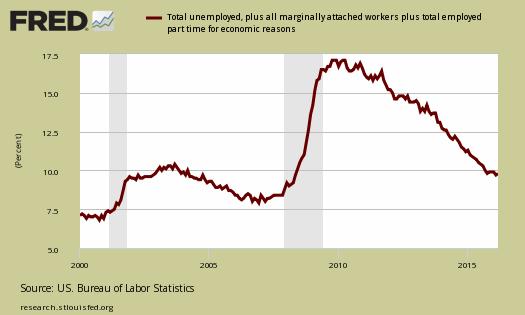 News: Real Estate, Risk, Economics. Apr. 2 2016